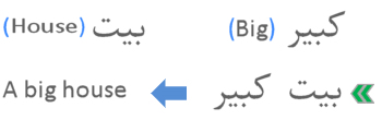 Sample of how to write Arabic adjective